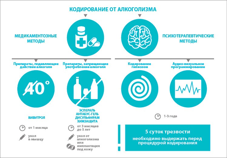 кодирование от алкоголизма в Одессе